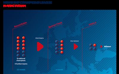 Revolución en la Champions League
